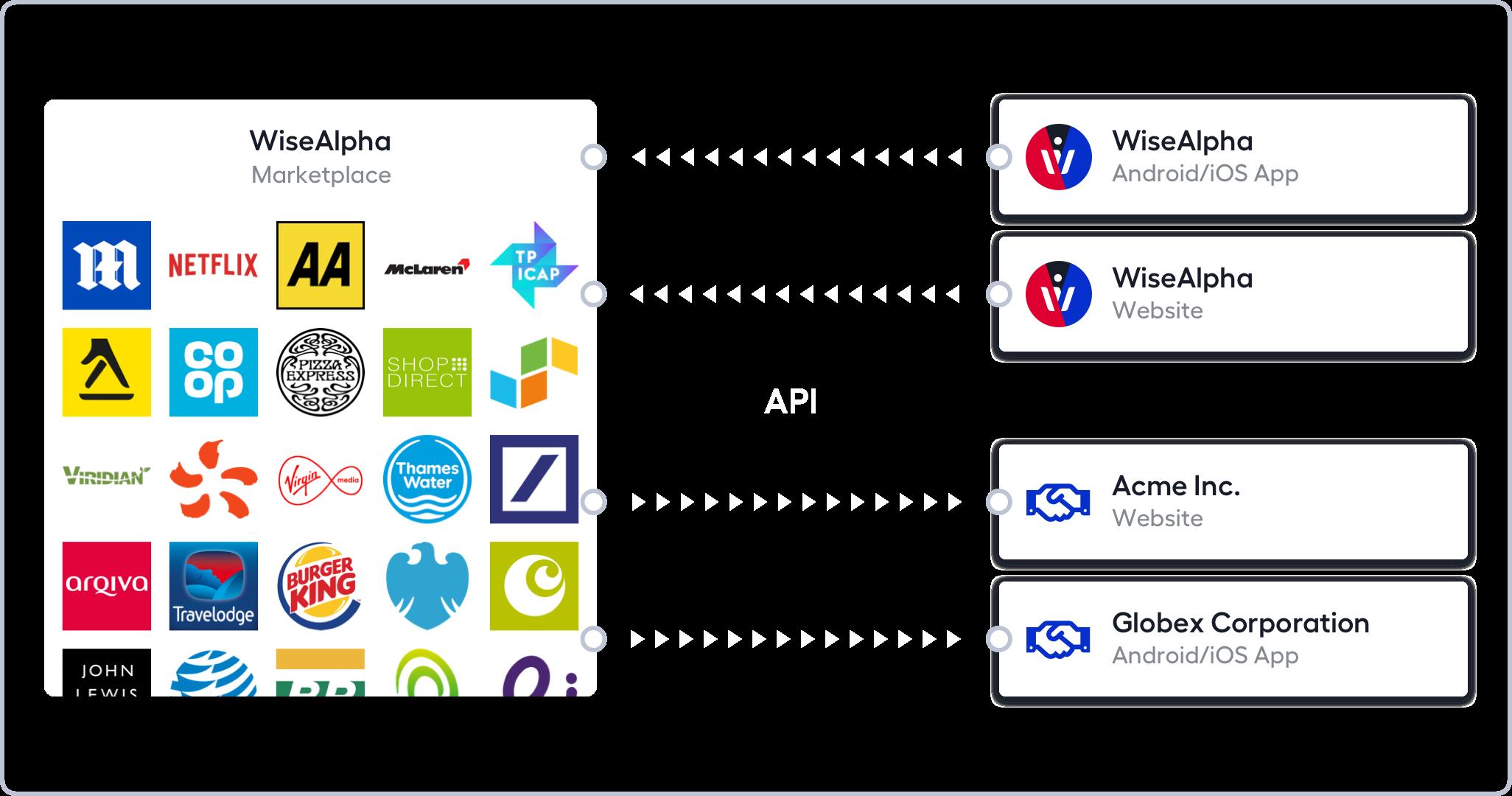 WiseAlpha API